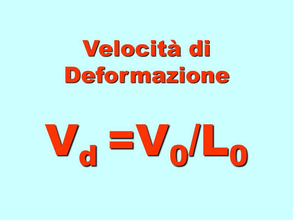Velocità d'Impatto V 0 Velocità di Deformazione V d