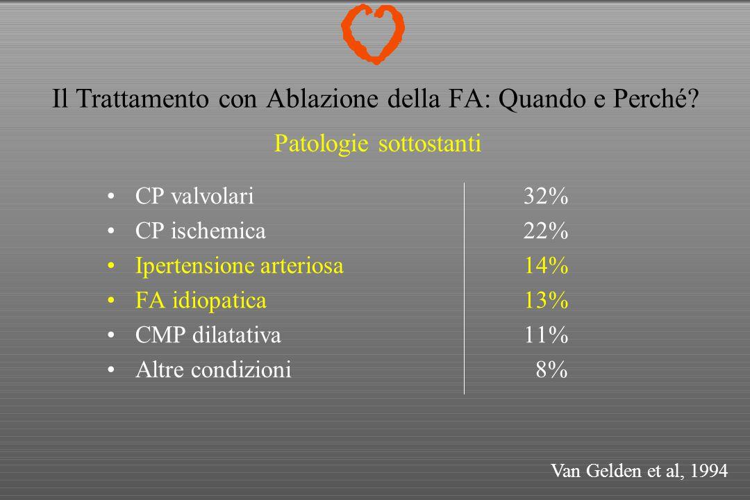 Il Trattamento con Ablazione della FA: Quando e Perché? CP valvolari32% CP ischemica22% Ipertensione arteriosa14% FA idiopatica13% CMP dilatativa11% A
