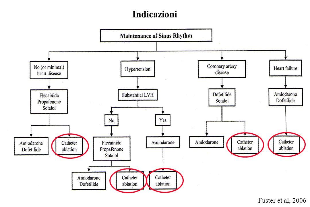 Fuster et al, 2006 Indicazioni