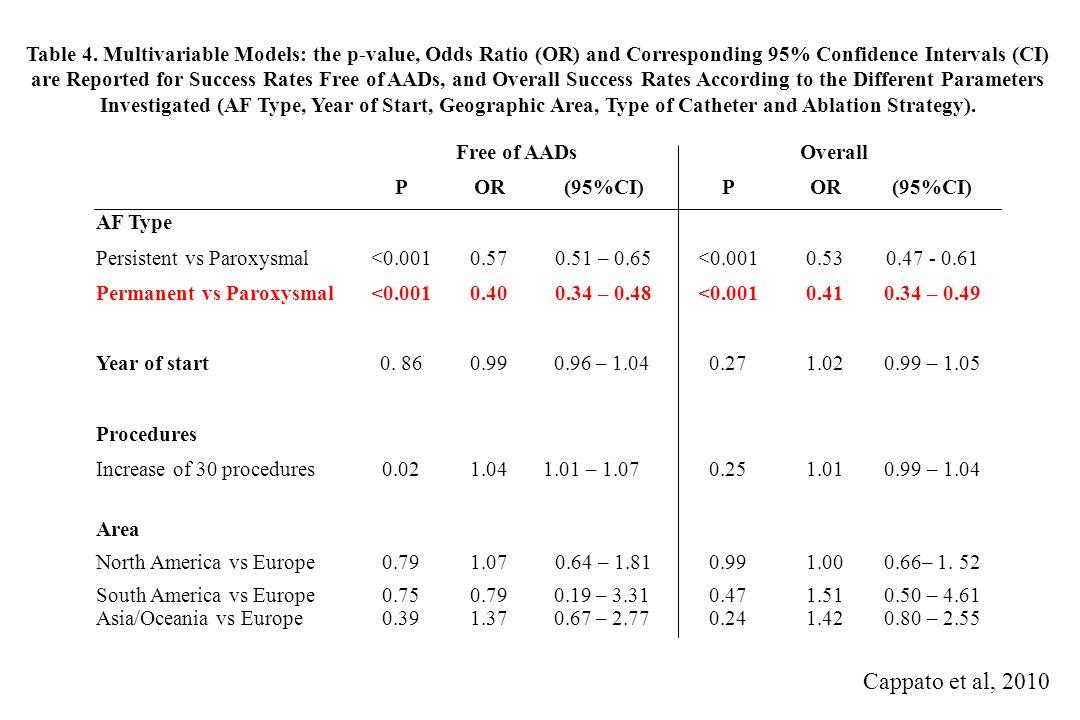 1.00 0.10 0.00 0 5 10 15 20 months FU 0.20 0.30 0.40 0.50 0.60 0.70 0.80 0.90 5751383123 Pts at risk Survival free of AF off AADs Paroxysmal AF Persistent AF 3533 252011 25 11 4