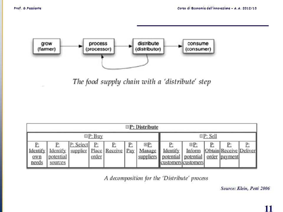 Prof. G.PassianteCorso di Economia dell'innovazione - A.A. 2012/13 11 Source: Klein, Petti 2006