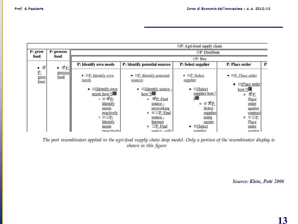 Prof. G.PassianteCorso di Economia dell'innovazione - A.A. 2012/13 13 Source: Klein, Petti 2006