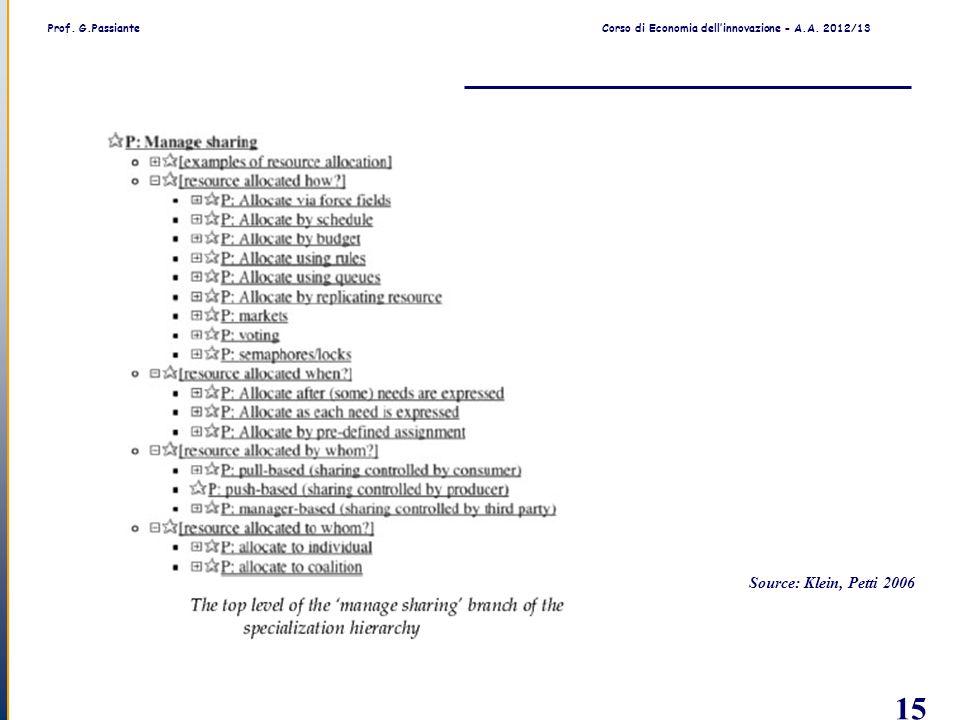 Prof. G.PassianteCorso di Economia dell'innovazione - A.A. 2012/13 15 Source: Klein, Petti 2006