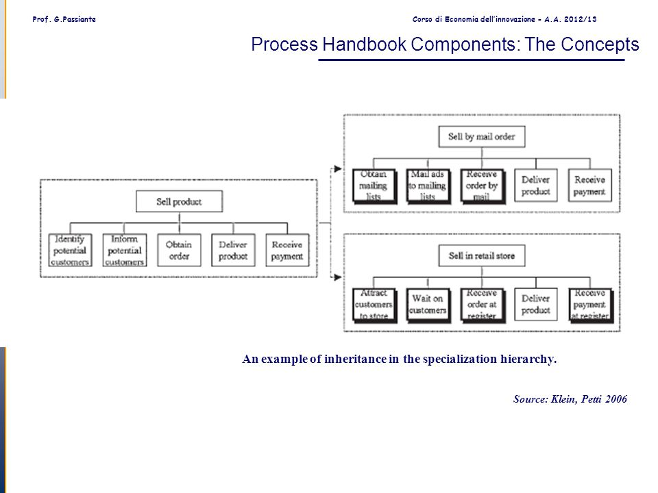 Prof. G.PassianteCorso di Economia dell'innovazione - A.A. 2012/13 An example of inheritance in the specialization hierarchy. Process Handbook Compone