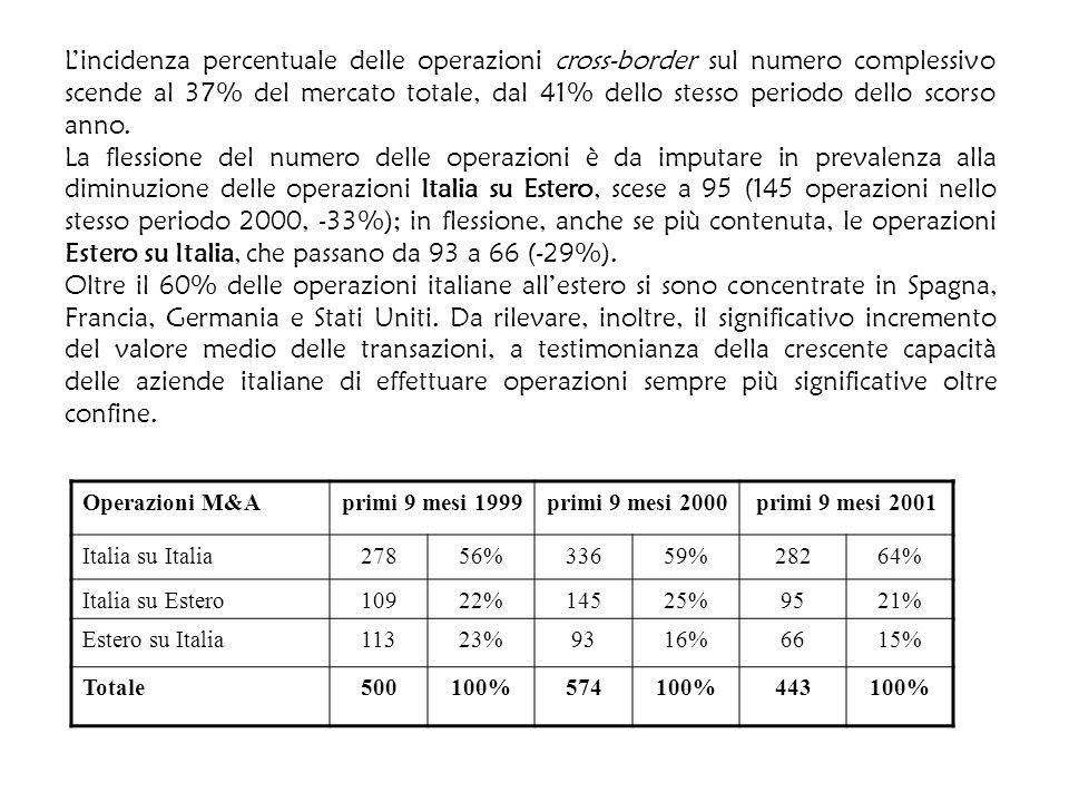 L'incidenza percentuale delle operazioni cross-border sul numero complessivo scende al 37% del mercato totale, dal 41% dello stesso periodo dello scorso anno.