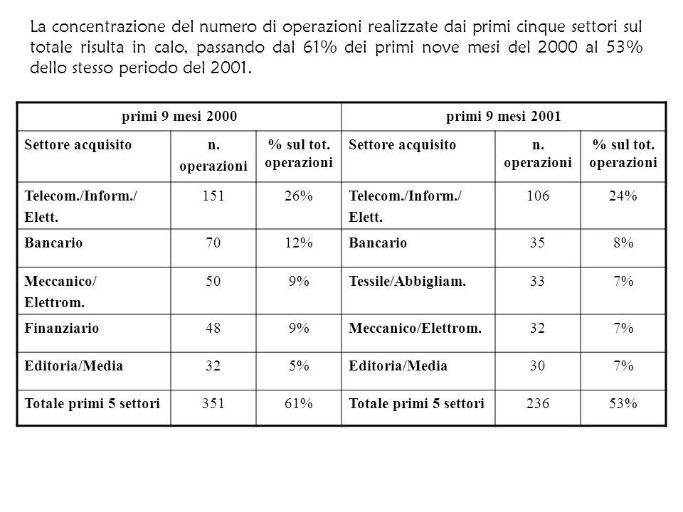 La concentrazione del numero di operazioni realizzate dai primi cinque settori sul totale risulta in calo, passando dal 61% dei primi nove mesi del 2000 al 53% dello stesso periodo del 2001.