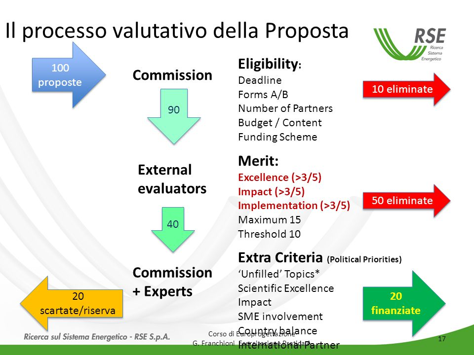 Il processo valutativo della Proposta 100 proposte Commission Eligibility : Deadline Forms A/B Number of Partners Budget / Content Funding Scheme 20 finanziate 10 eliminate 90 External evaluators Merit: Excellence (>3/5) Impact (>3/5) Implementation (>3/5) Maximum 15 Threshold 10 50 eliminate 40 Commission + Experts Extra Criteria (Political Priorities) 'Unfilled' Topics* Scientific Excellence Impact SME involvement Country balance International Partner 20 scartate/riserva Corso di Europrogettazione G.