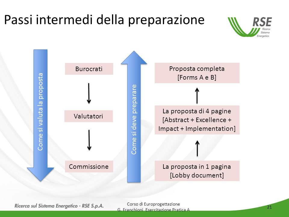 Passi intermedi della preparazione Come si valuta la proposta Come si deve preparare Burocrati Valutatori Commissione Proposta completa [Forms A e B] La proposta di 4 pagine [Abstract + Excellence + Impact + Implementation] La proposta in 1 pagina [Lobby document] Corso di Europrogettazione G.