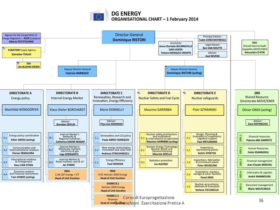 Corso di Europrogettazione G. Franchioni Esercitazione Pratica A 36