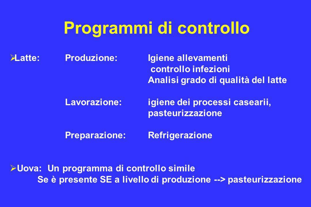 Programmi di controllo  Latte: Produzione: Igiene allevamenti controllo infezioni Analisi grado di qualità del latte Lavorazione:igiene dei processi