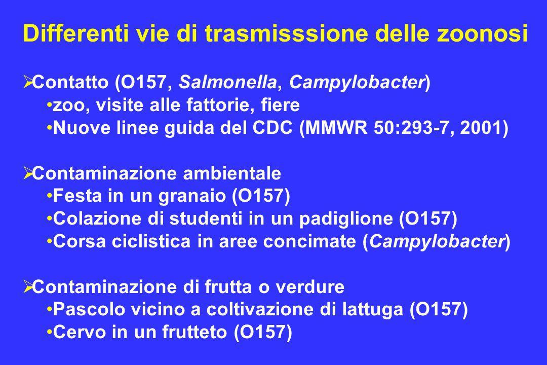 Differenti vie di trasmisssione delle zoonosi  Contatto (O157, Salmonella, Campylobacter) zoo, visite alle fattorie, fiere Nuove linee guida del CDC