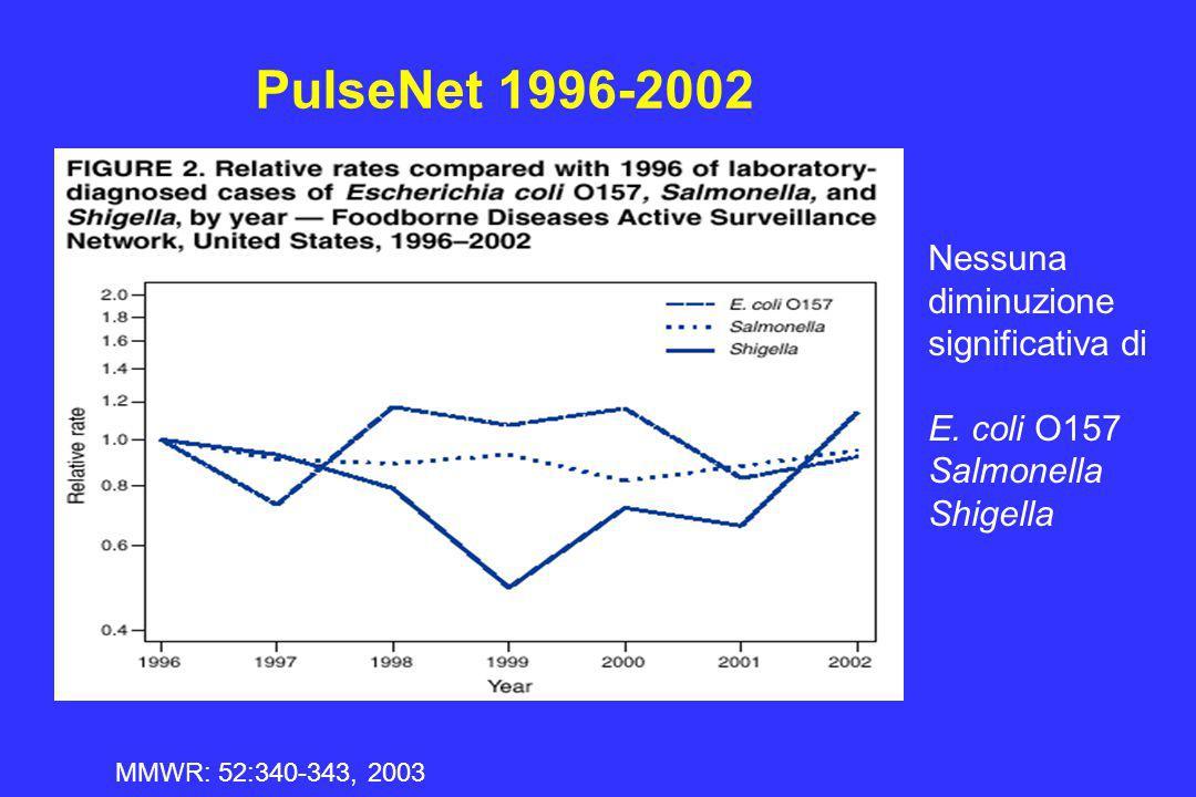 PulseNet 1996-2002 MMWR: 52:340-343, 2003 Nessuna diminuzione significativa di E. coli O157 Salmonella Shigella