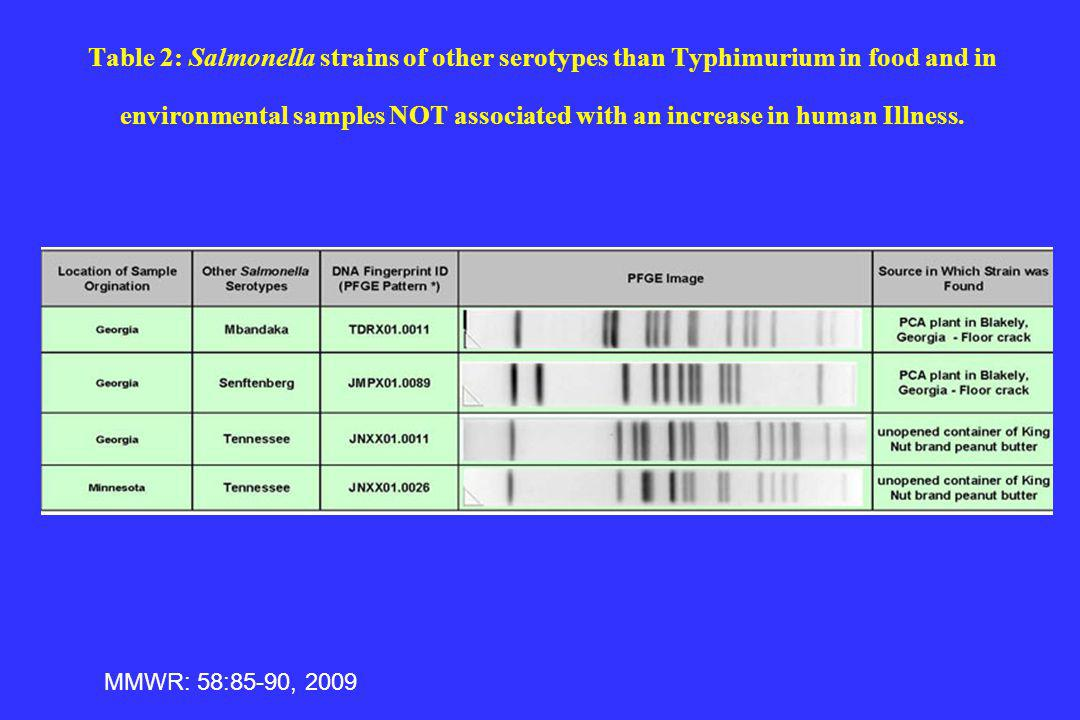 Table 2: Salmonella strains of other serotypes than Typhimurium in food and in environmental samples NOT associated with an increase in human Illness.