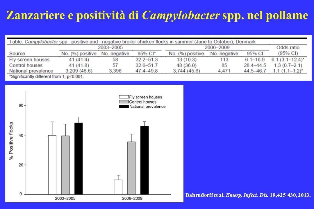 Bahrndorff et al. Emerg. Infect. Dis. 19,425-430, 2013. Zanzariere e positività di Campylobacter spp. nel pollame