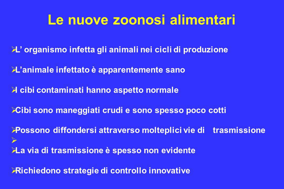 Le nuove zoonosi alimentari  L' organismo infetta gli animali nei cicli di produzione  L'animale infettato è apparentemente sano  I cibi contaminat