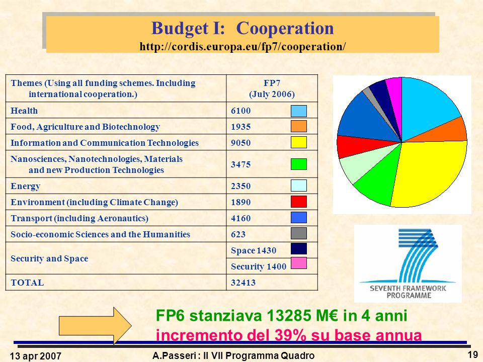13 apr 2007 A.Passeri : Il VII Programma Quadro 19 Budget I: Cooperation http://cordis.europa.eu/fp7/cooperation/ Themes (Using all funding schemes.
