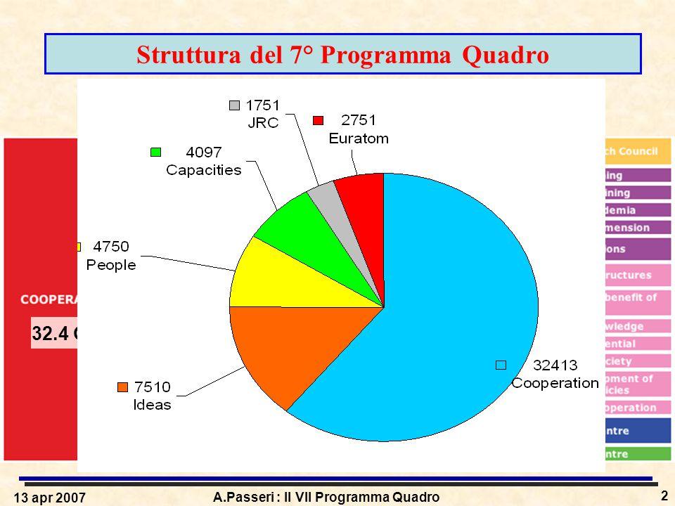 13 apr 2007 A.Passeri : Il VII Programma Quadro 2 Struttura del 7° Programma Quadro 32.4 G€ 7.5 G€ 4.75 G€ 4.1 G€