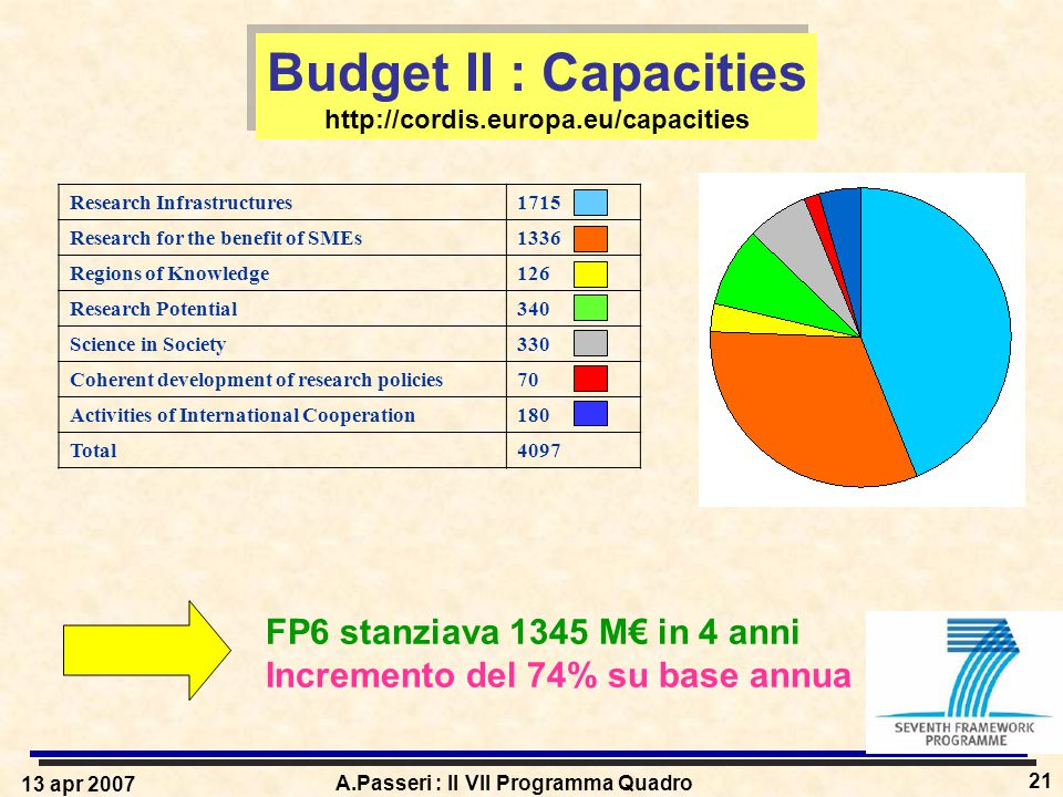 13 apr 2007 A.Passeri : Il VII Programma Quadro 21 Budget II : Capacities http://cordis.europa.eu/capacities Budget II : Capacities http://cordis.europa.eu/capacities Research Infrastructures1715 Research for the benefit of SMEs1336 Regions of Knowledge126 Research Potential340 Science in Society330 Coherent development of research policies70 Activities of International Cooperation180 Total4097 FP6 stanziava 1345 M€ in 4 anni Incremento del 74% su base annua