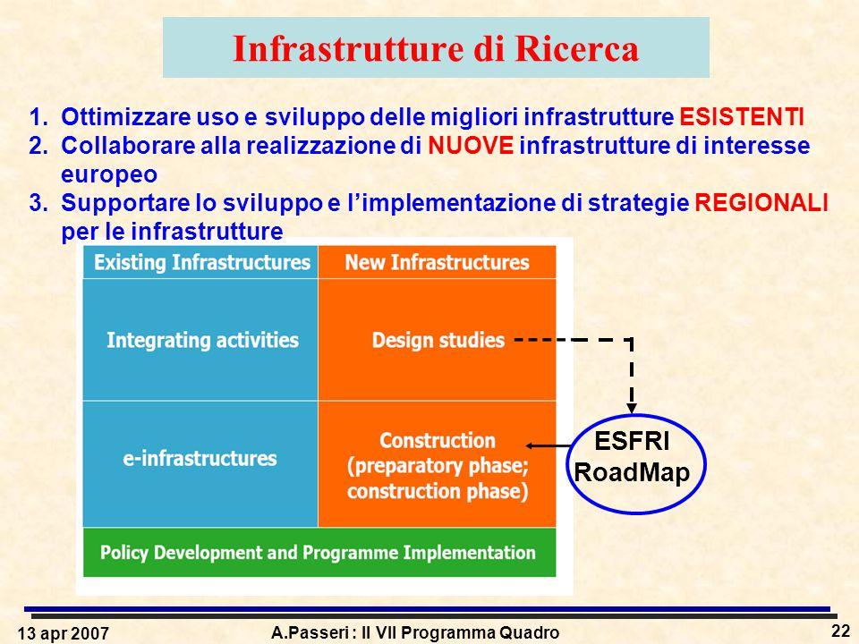13 apr 2007 A.Passeri : Il VII Programma Quadro 22 ESFRI RoadMap Infrastrutture di Ricerca 1.Ottimizzare uso e sviluppo delle migliori infrastrutture ESISTENTI 2.Collaborare alla realizzazione di NUOVE infrastrutture di interesse europeo 3.Supportare lo sviluppo e l'implementazione di strategie REGIONALI per le infrastrutture