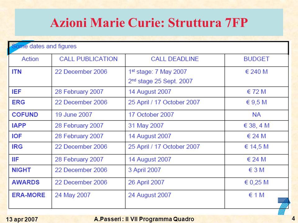 13 apr 2007 A.Passeri : Il VII Programma Quadro 4 Azioni Marie Curie: Struttura 7FP