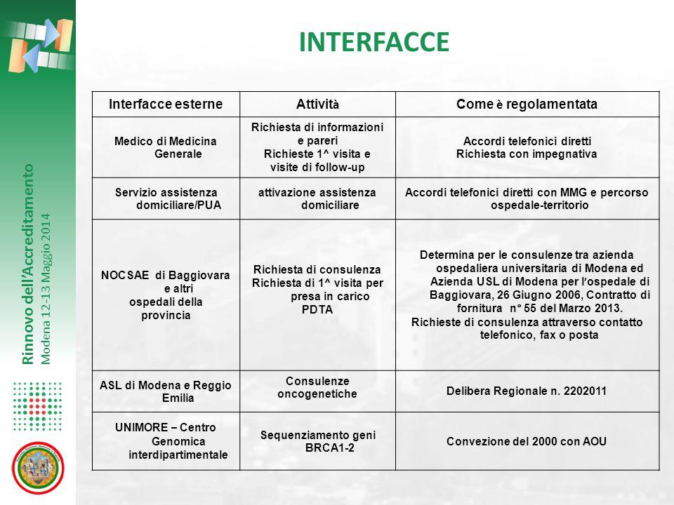 Rinnovo dell'Accreditamento Modena 12-13 Maggio 2014 INTERFACCE Interfacce esterne Attivit à Come è regolamentata Medico di Medicina Generale Richiest