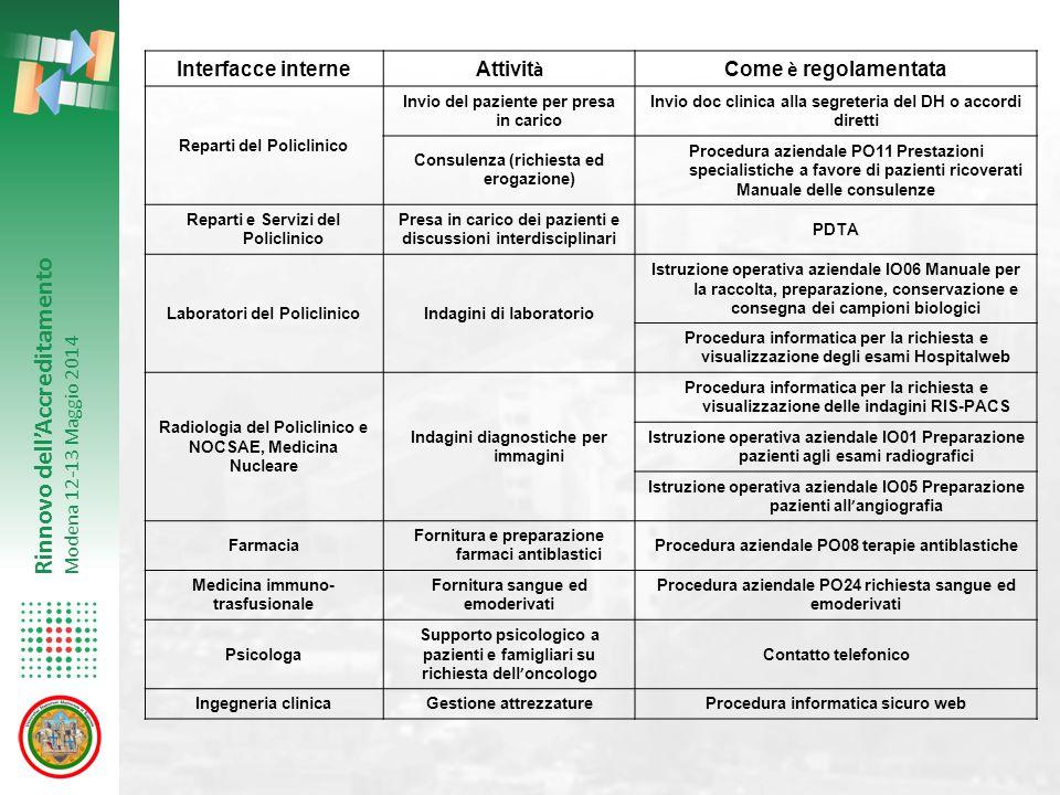 Rinnovo dell'Accreditamento Modena 12-13 Maggio 2014 Interfacce interne Attivit à Come è regolamentata Reparti del Policlinico Invio del paziente per