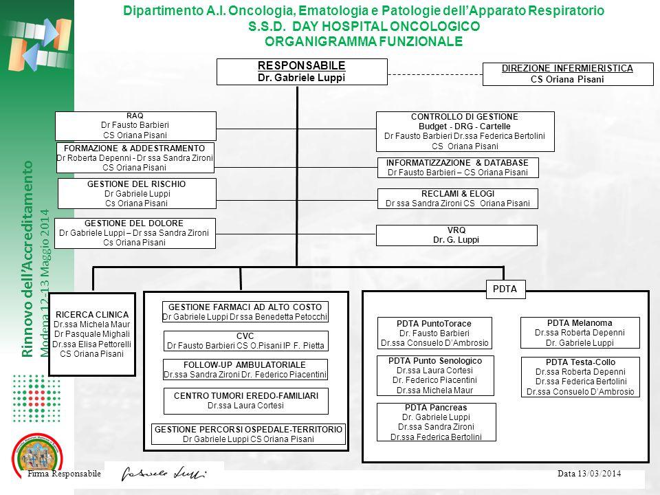 Rinnovo dell'Accreditamento Modena 12-13 Maggio 2014 Firma Responsabile Data 13/03/2014 RESPONSABILE Dr. Gabriele Luppi Dipartimento A.I. Oncologia, E