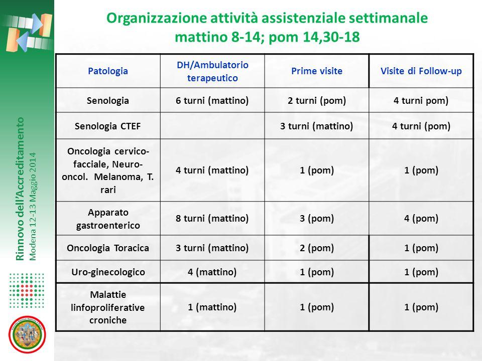 Rinnovo dell'Accreditamento Modena 12-13 Maggio 2014 Organizzazione attività assistenziale settimanale mattino 8-14; pom 14,30-18 Patologia DH/Ambulat