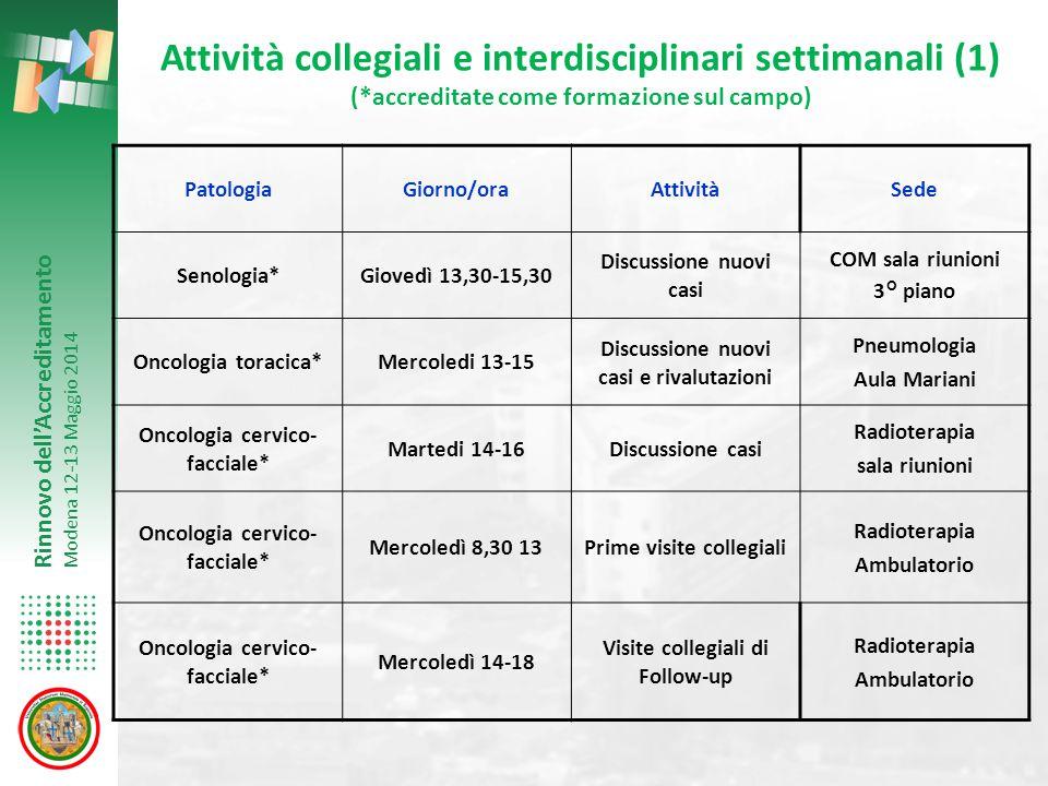 Rinnovo dell'Accreditamento Modena 12-13 Maggio 2014 Attività collegiali e interdisciplinari settimanali (1) (*accreditate come formazione sul campo)