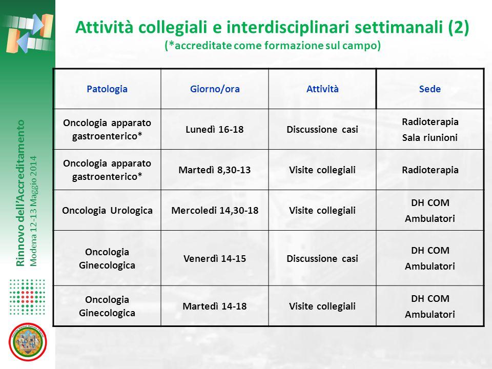 Rinnovo dell'Accreditamento Modena 12-13 Maggio 2014 Attività collegiali e interdisciplinari settimanali (2) (*accreditate come formazione sul campo)