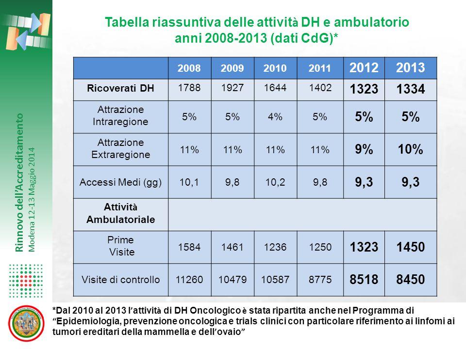 Rinnovo dell'Accreditamento Modena 12-13 Maggio 2014 2008200920102011 20122013 Ricoverati DH1788192716441402 13231334 Attrazione Intraregione 5% 4%5%