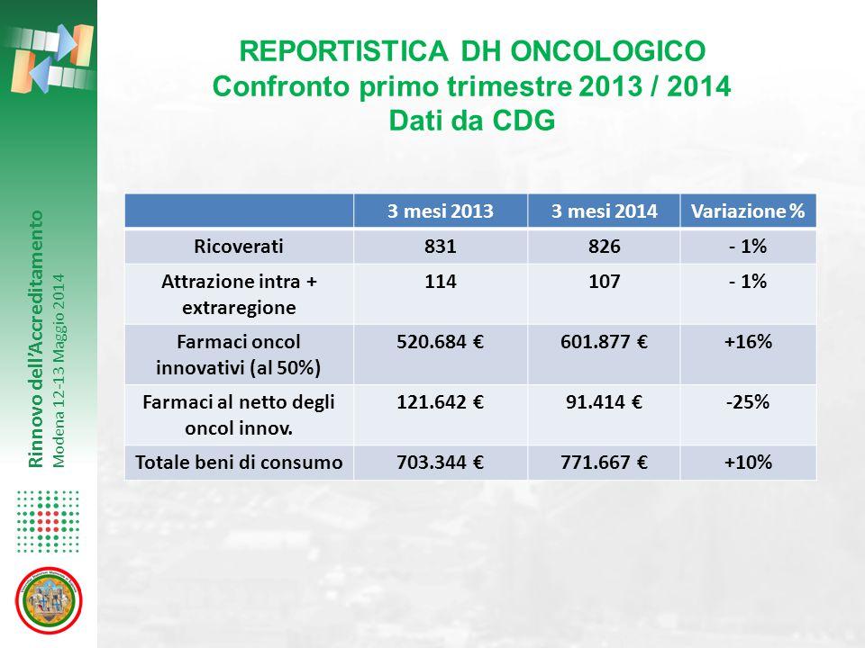 Rinnovo dell'Accreditamento Modena 12-13 Maggio 2014 REPORTISTICA DH ONCOLOGICO Confronto primo trimestre 2013 / 2014 Dati da CDG 3 mesi 20133 mesi 20