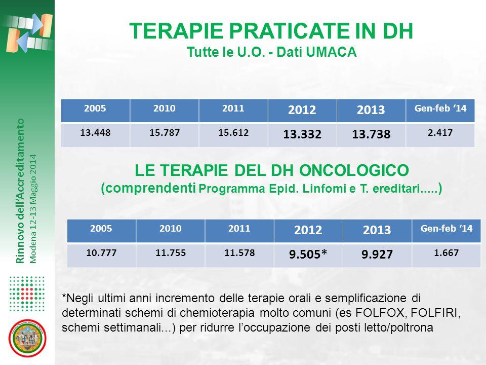 Rinnovo dell'Accreditamento Modena 12-13 Maggio 2014 TERAPIE PRATICATE IN DH Tutte le U.O. - Dati UMACA 200520102011 20122013 Gen-feb '14 13.44815.787