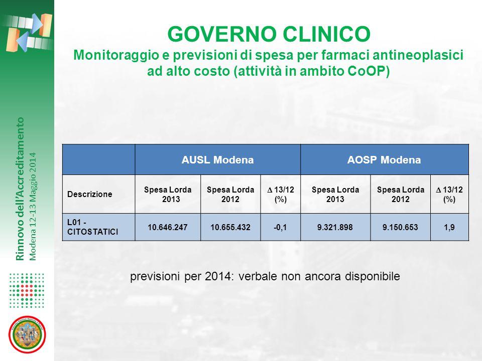 Rinnovo dell'Accreditamento Modena 12-13 Maggio 2014 GOVERNO CLINICO Monitoraggio e previsioni di spesa per farmaci antineoplasici ad alto costo (atti