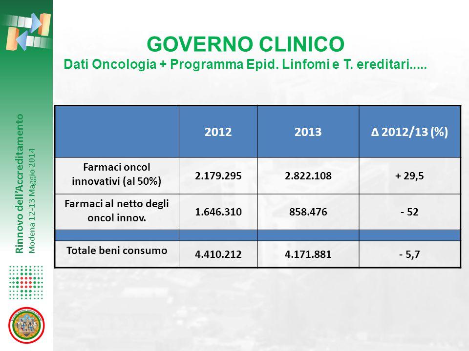 Rinnovo dell'Accreditamento Modena 12-13 Maggio 2014 20122013Δ 2012/13 (%) Farmaci oncol innovativi (al 50%) 2.179.2952.822.108+ 29,5 Farmaci al netto