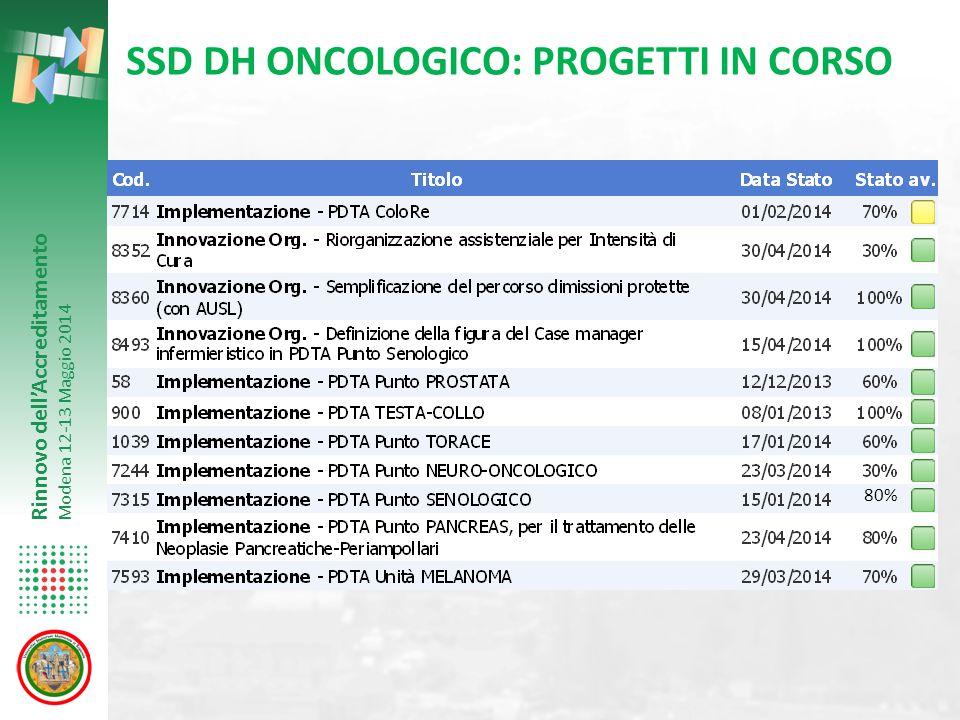 Rinnovo dell'Accreditamento Modena 12-13 Maggio 2014 SSD DH ONCOLOGICO: PROGETTI IN CORSO 80%