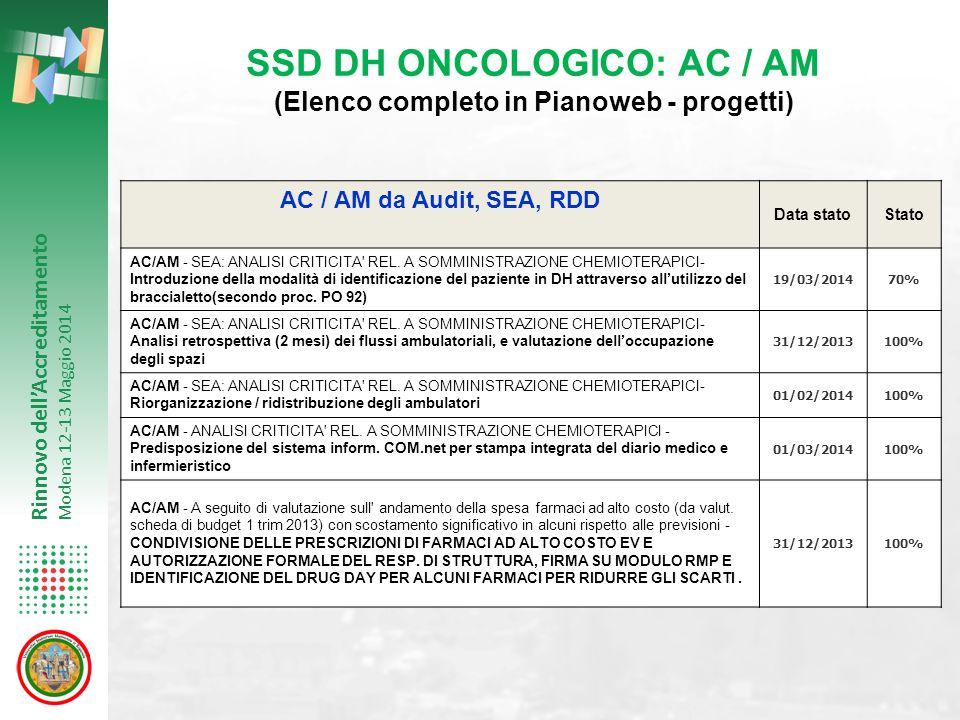 Rinnovo dell'Accreditamento Modena 12-13 Maggio 2014 AC / AM da Audit, SEA, RDD Data statoStato AC/AM - SEA: ANALISI CRITICITA' REL. A SOMMINISTRAZION