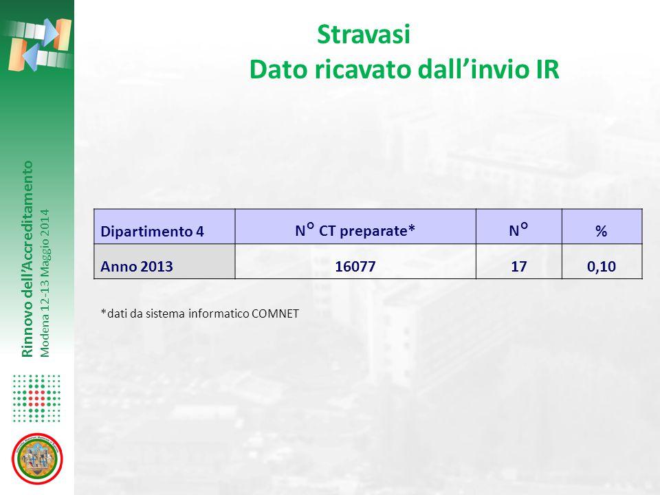 Rinnovo dell'Accreditamento Modena 12-13 Maggio 2014 Dipartimento 4N° CT preparate*N°% Anno 201316077170,10 Stravasi Dato ricavato dall'invio IR *dati
