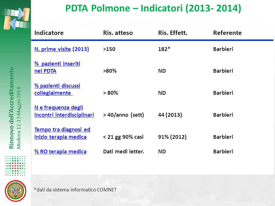 Rinnovo dell'Accreditamento Modena 12-13 Maggio 2014 IndicatoreRis. attesoRis. Effett.Referente N. prime visite (2013)>150182*Barbieri. prime visite %