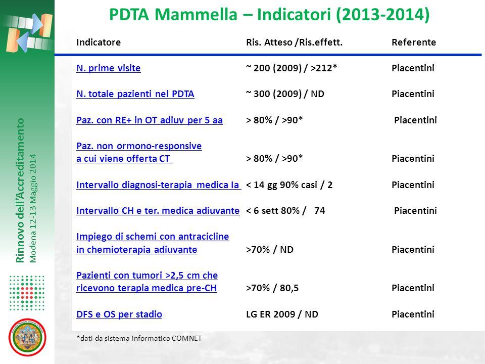 Rinnovo dell'Accreditamento Modena 12-13 Maggio 2014 IndicatoreRis. Atteso/Ris.effett. Referente N. prime visite~ 200 (2009) / >212*Piacentini. prime