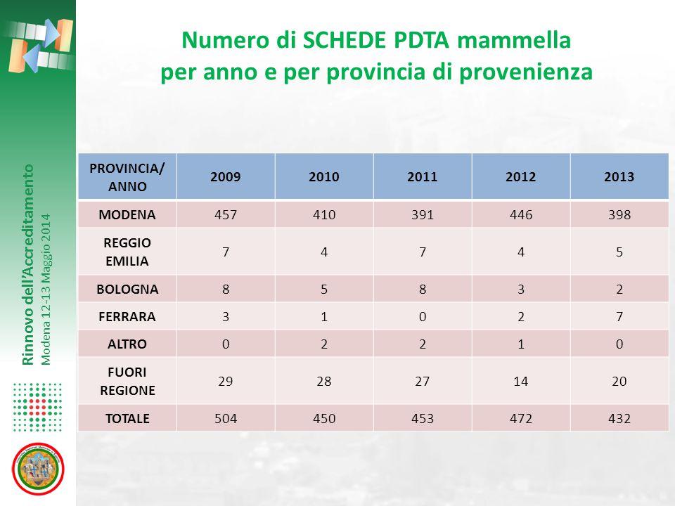 Rinnovo dell'Accreditamento Modena 12-13 Maggio 2014 PROVINCIA/ ANNO 20092010201120122013 MODENA457410391446398 REGGIO EMILIA 74745 BOLOGNA85832 FERRA