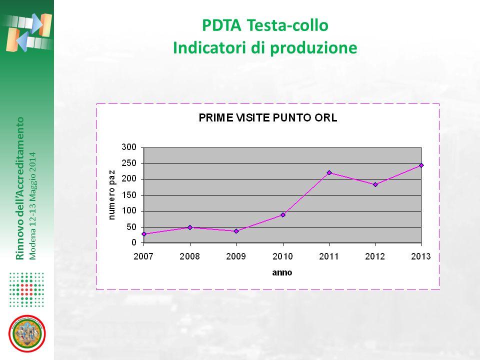 Rinnovo dell'Accreditamento Modena 12-13 Maggio 2014 PDTA Testa-collo Indicatori di produzione
