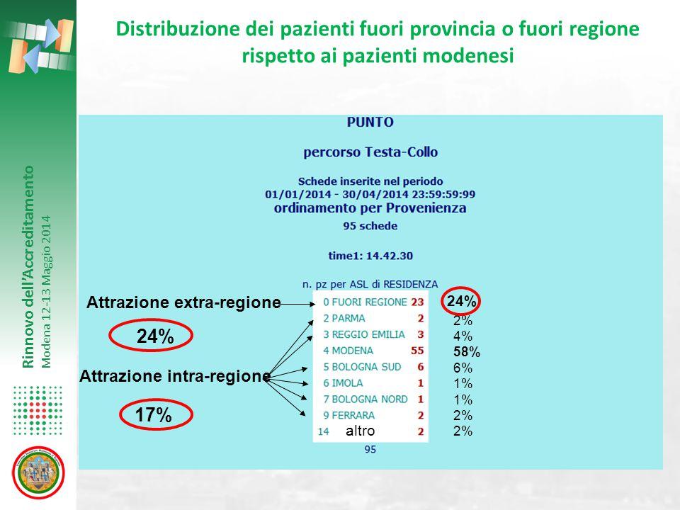 Rinnovo dell'Accreditamento Modena 12-13 Maggio 2014 Distribuzione dei pazienti fuori provincia o fuori regione rispetto ai pazienti modenesi 2% 4% 58