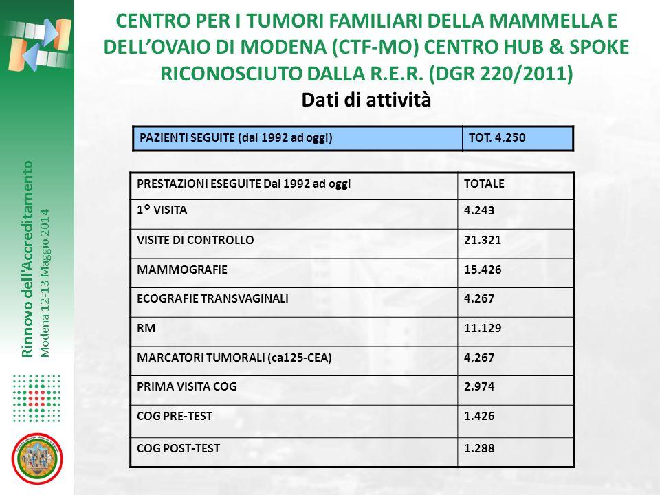 Rinnovo dell'Accreditamento Modena 12-13 Maggio 2014 CENTRO PER I TUMORI FAMILIARI DELLA MAMMELLA E DELL'OVAIO DI MODENA (CTF-MO) CENTRO HUB & SPOKE R