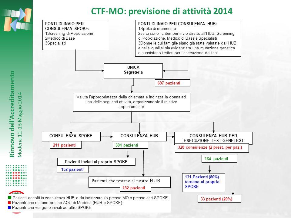 Rinnovo dell'Accreditamento Modena 12-13 Maggio 2014 FONTI DI INVIO PER CONSULENZA SPOKE: 1Screening di Popolazione 2Medico di Base 3Specialisti UNICA