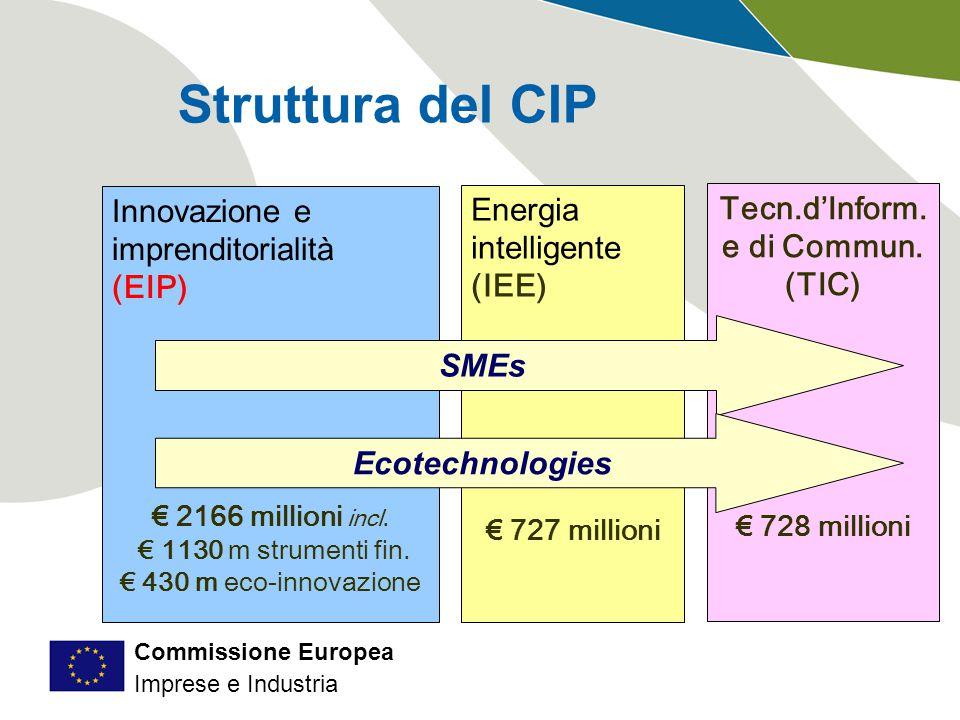 Commissione Europea Imprese e Industria Struttura del CIP Innovazione e imprenditorialità (EIP) € 2166 millioni incl.