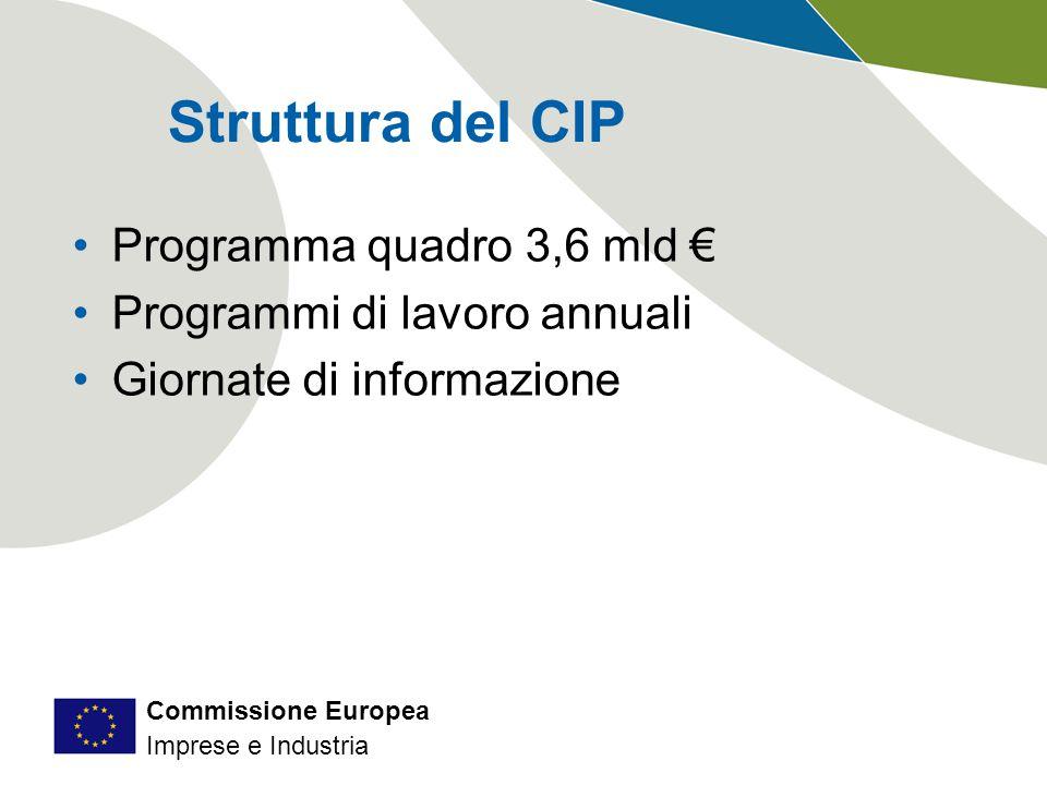Commissione Europea Imprese e Industria Struttura del CIP Programma quadro 3,6 mld € Programmi di lavoro annuali Giornate di informazione