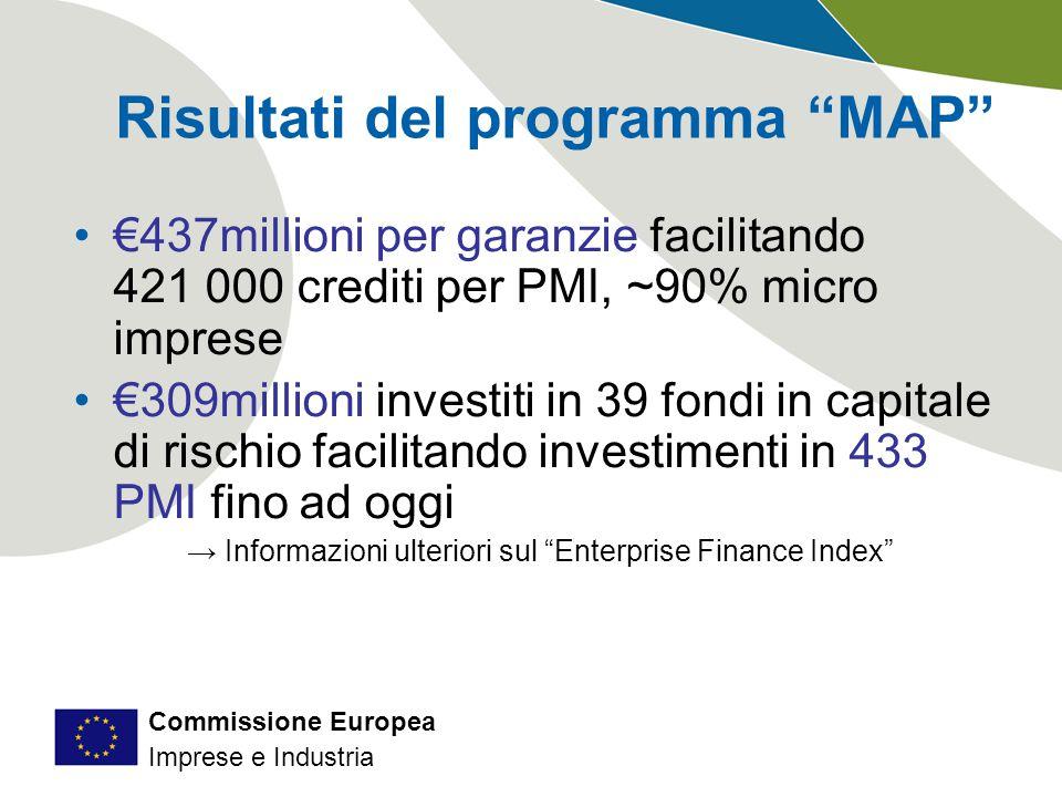Commissione Europea Imprese e Industria €437millioni per garanzie facilitando 421 000 crediti per PMI, ~90% micro imprese €309millioni investiti in 39 fondi in capitale di rischio facilitando investimenti in 433 PMI fino ad oggi → Informazioni ulteriori sul Enterprise Finance Index Risultati del programma MAP