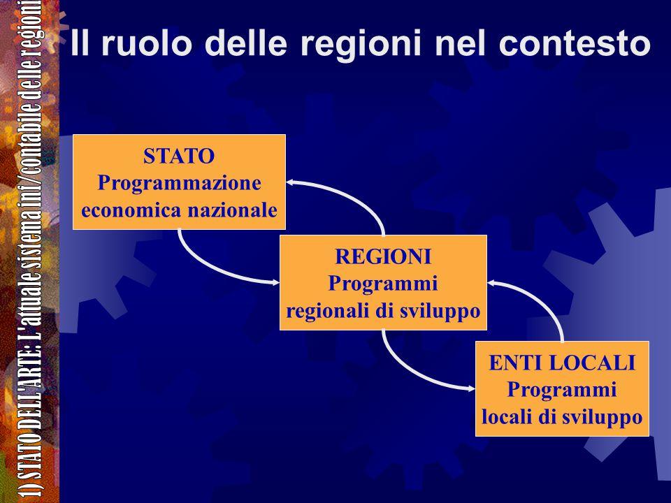 Il ruolo delle regioni nel contesto STATO Programmazione economica nazionale REGIONI Programmi regionali di sviluppo ENTI LOCALI Programmi locali di sviluppo