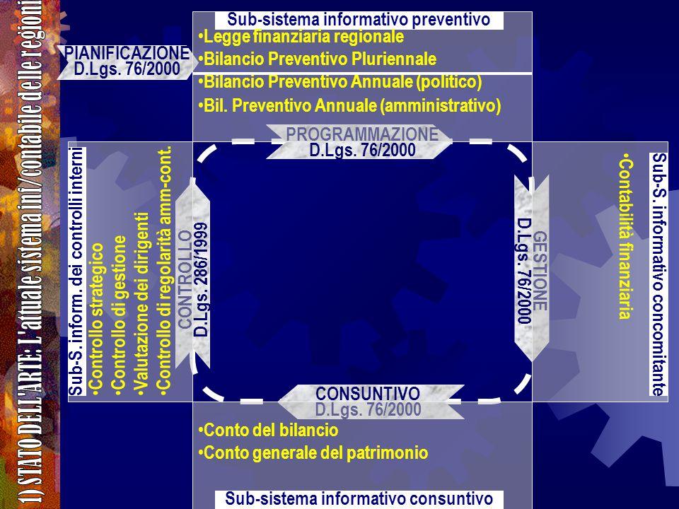 PROGRAMMAZIONE D.Lgs. 76/2000 CONSUNTIVO D.Lgs. 76/2000 GESTIONE D.Lgs.